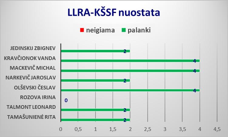 LLRA-KŠSF3