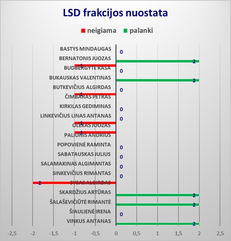 LSDP3