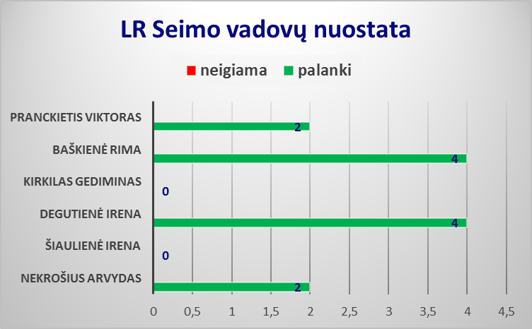 Seimo vadovai3